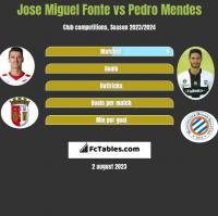 Jose Miguel Fonte vs Pedro Mendes h2h player stats