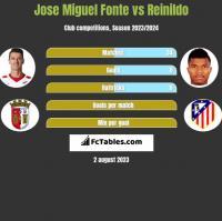 Jose Miguel Fonte vs Reinildo h2h player stats