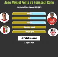 Jose Miguel Fonte vs Youssouf Kone h2h player stats
