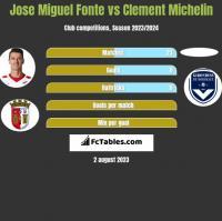 Jose Miguel Fonte vs Clement Michelin h2h player stats