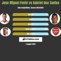 Jose Miguel Fonte vs Gabriel dos Santos h2h player stats