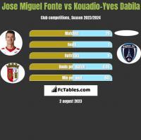 Jose Miguel Fonte vs Kouadio-Yves Dabila h2h player stats