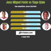 Jose Miguel Fonte vs Tiago Djalo h2h player stats