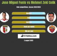 Jose Miguel Fonte vs Mehmet Zeki Celik h2h player stats
