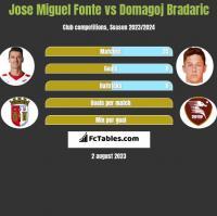 Jose Miguel Fonte vs Domagoj Bradaric h2h player stats