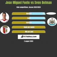 Jose Miguel Fonte vs Sven Botman h2h player stats