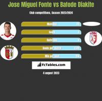 Jose Miguel Fonte vs Bafode Diakite h2h player stats