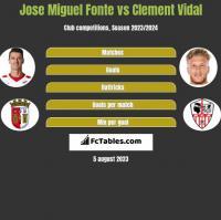 Jose Miguel Fonte vs Clement Vidal h2h player stats