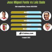 Jose Miguel Fonte vs Loic Bade h2h player stats