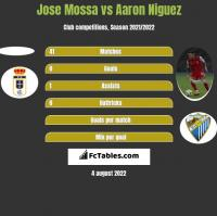 Jose Mossa vs Aaron Niguez h2h player stats