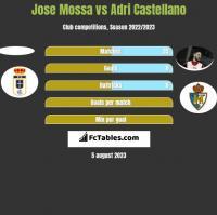 Jose Mossa vs Adri Castellano h2h player stats