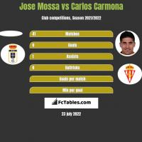 Jose Mossa vs Carlos Carmona h2h player stats