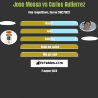 Jose Mossa vs Carlos Gutierrez h2h player stats