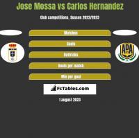 Jose Mossa vs Carlos Hernandez h2h player stats