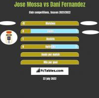 Jose Mossa vs Dani Fernandez h2h player stats