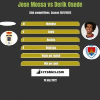 Jose Mossa vs Derik Osede h2h player stats