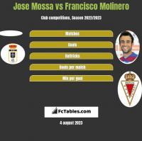 Jose Mossa vs Francisco Molinero h2h player stats