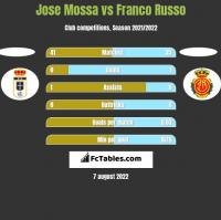 Jose Mossa vs Franco Russo h2h player stats