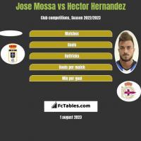 Jose Mossa vs Hector Hernandez h2h player stats