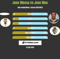 Jose Mossa vs Jose Rios h2h player stats