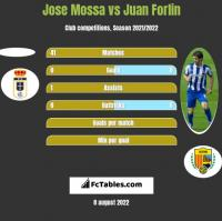 Jose Mossa vs Juan Forlin h2h player stats