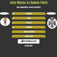 Jose Mossa vs Ramon Folch h2h player stats