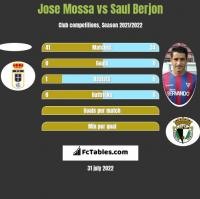 Jose Mossa vs Saul Berjon h2h player stats