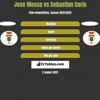 Jose Mossa vs Sebastian Coris h2h player stats