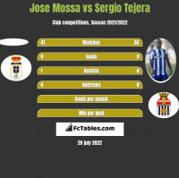 Jose Mossa vs Sergio Tejera h2h player stats