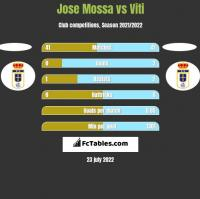 Jose Mossa vs Viti h2h player stats