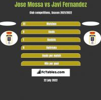 Jose Mossa vs Javi Fernandez h2h player stats