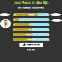 Jose Mossa vs Alex Ujia h2h player stats