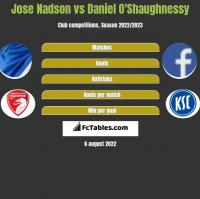 Jose Nadson vs Daniel O'Shaughnessy h2h player stats