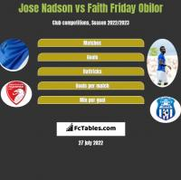 Jose Nadson vs Faith Friday Obilor h2h player stats