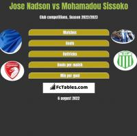 Jose Nadson vs Mohamadou Sissoko h2h player stats