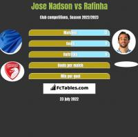 Jose Nadson vs Rafinha h2h player stats