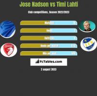 Jose Nadson vs Timi Lahti h2h player stats