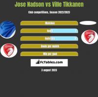 Jose Nadson vs Ville Tikkanen h2h player stats