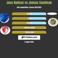 Jose Nadson vs Joonas Sundman h2h player stats