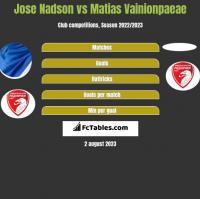 Jose Nadson vs Matias Vainionpaeae h2h player stats