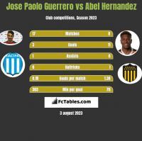 Jose Paolo Guerrero vs Abel Hernandez h2h player stats