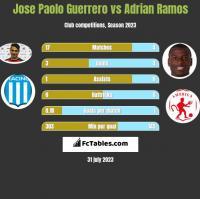 Jose Paolo Guerrero vs Adrian Ramos h2h player stats