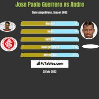 Jose Paolo Guerrero vs Andre h2h player stats