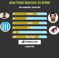 Jose Paolo Guerrero vs Arthur h2h player stats