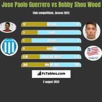 Jose Paolo Guerrero vs Bobby Shou Wood h2h player stats