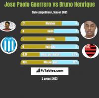 Jose Paolo Guerrero vs Bruno Henrique h2h player stats