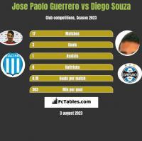 Jose Paolo Guerrero vs Diego Souza h2h player stats