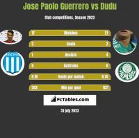 Jose Paolo Guerrero vs Dudu h2h player stats