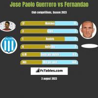 Jose Paolo Guerrero vs Fernandao h2h player stats