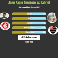 Jose Paolo Guerrero vs Gabriel h2h player stats